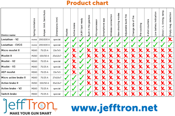 Jefftron Leviathan processor mosfet with trigger