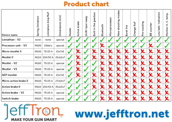 jefftron chart Jefftron Active Brake Mosfet with Wiring - V2